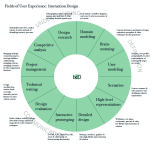 The UX sundial model iterated -- now including an IxD sundial