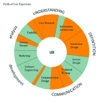 Fields of user experience - sundial model