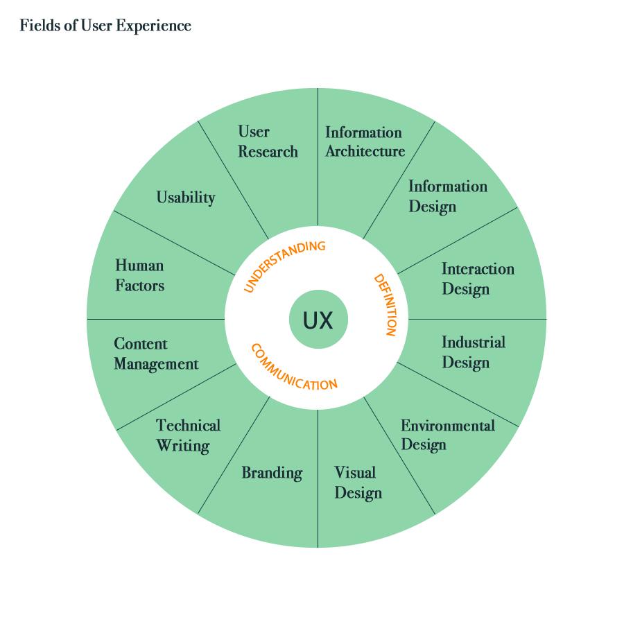 UX sundial, iteration 3