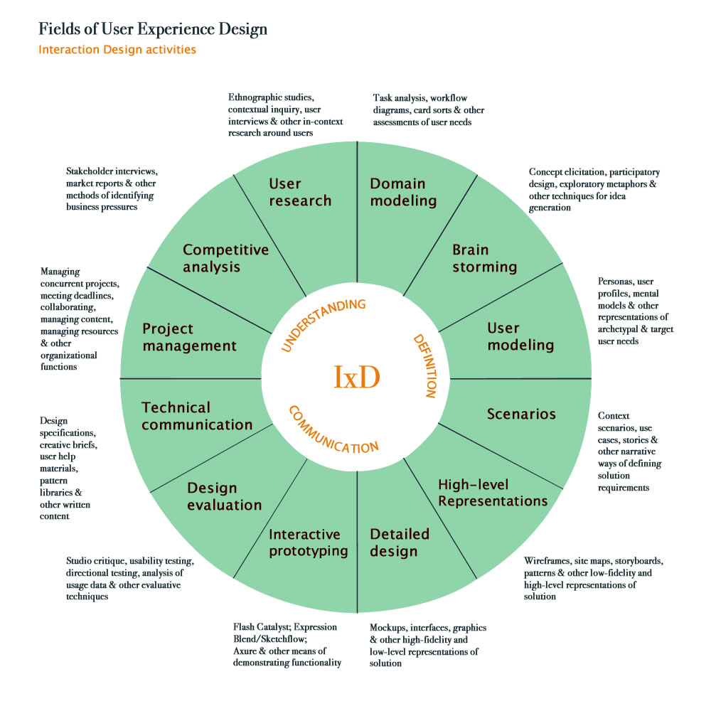 Sundial model of UX and IxD