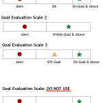 A goal evaluation scale design artifact