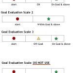 A goal evaluation scale design artifact