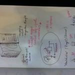 Some concepts a la Verplank #ixd11 #sketchnotes